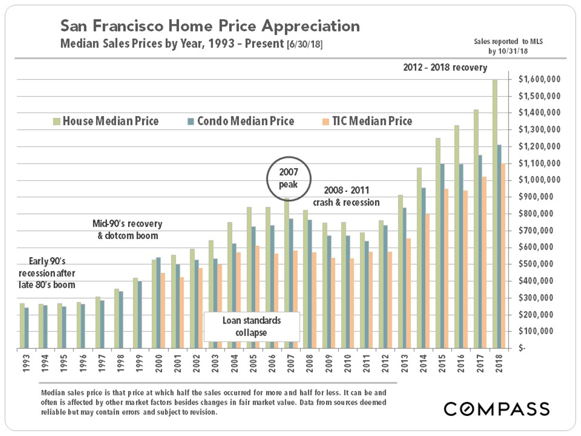 SF_Median-SFD-Condo-TIC_by-Year_Bar.jpg