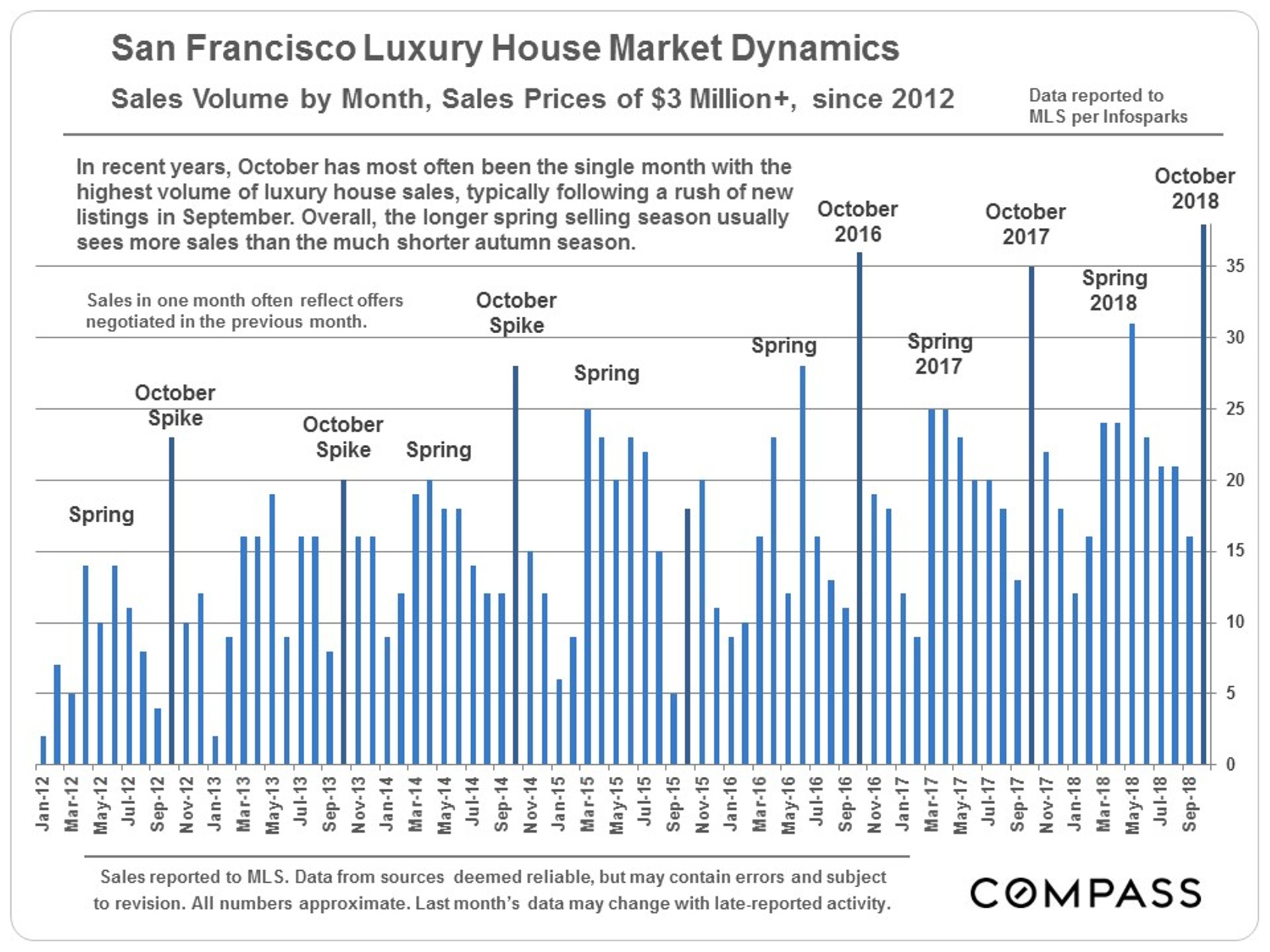 SF_LuxHouse_3m-plus_by-month.jpg