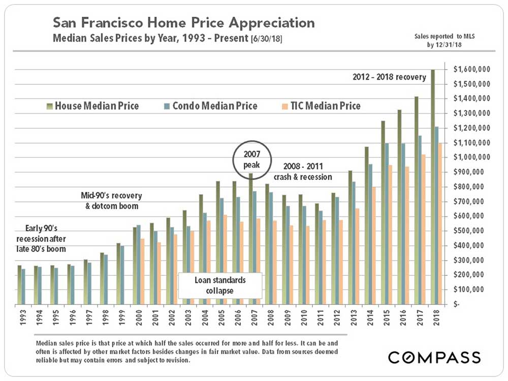 SF-home-appreciation-2019.jpg