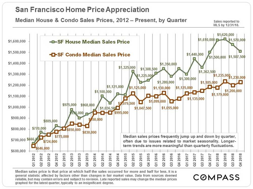 quarterly-home-appreciation-rates.jpg