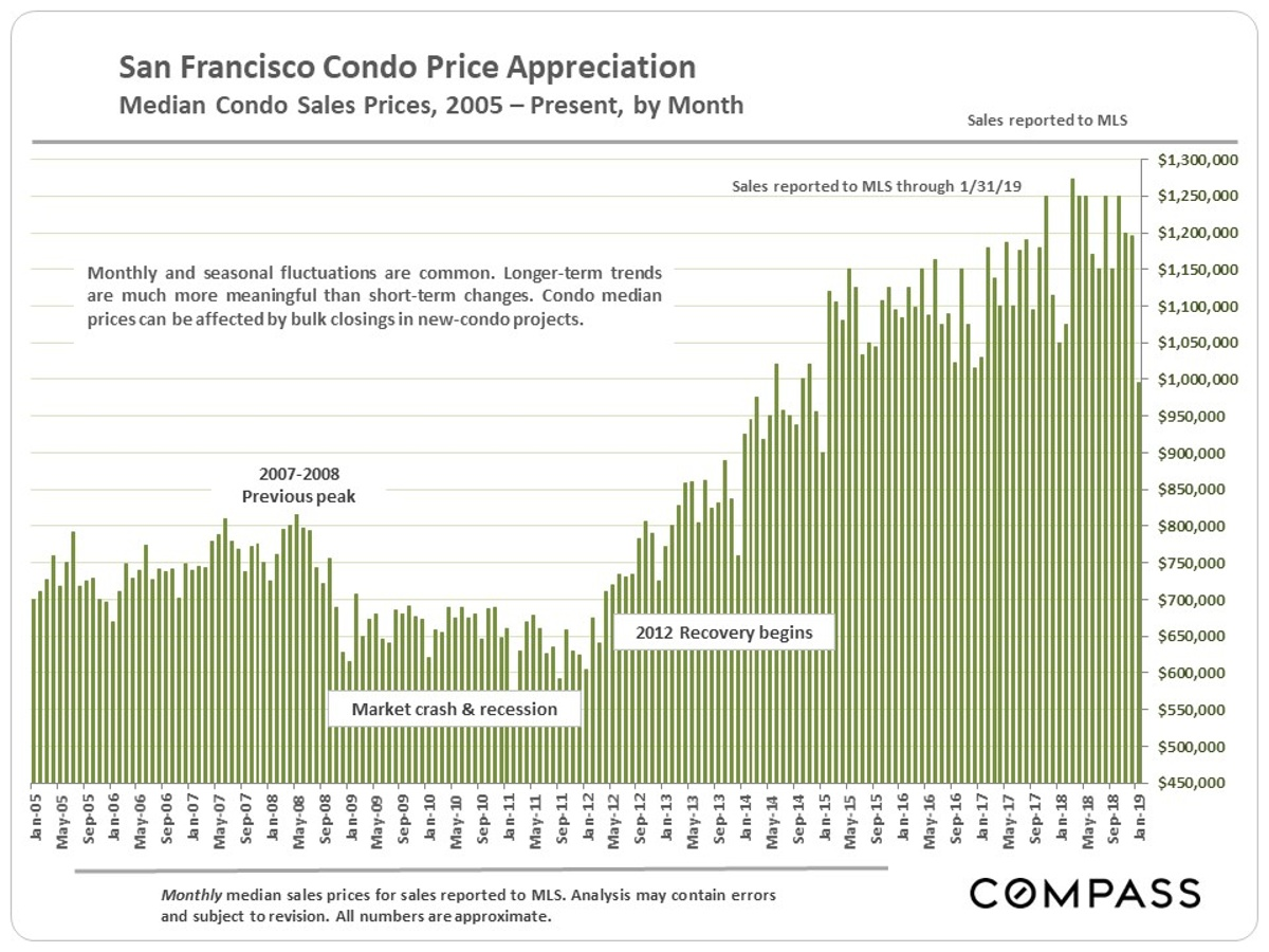 SF-Median-Condo_by-Month-since-2005.jpg