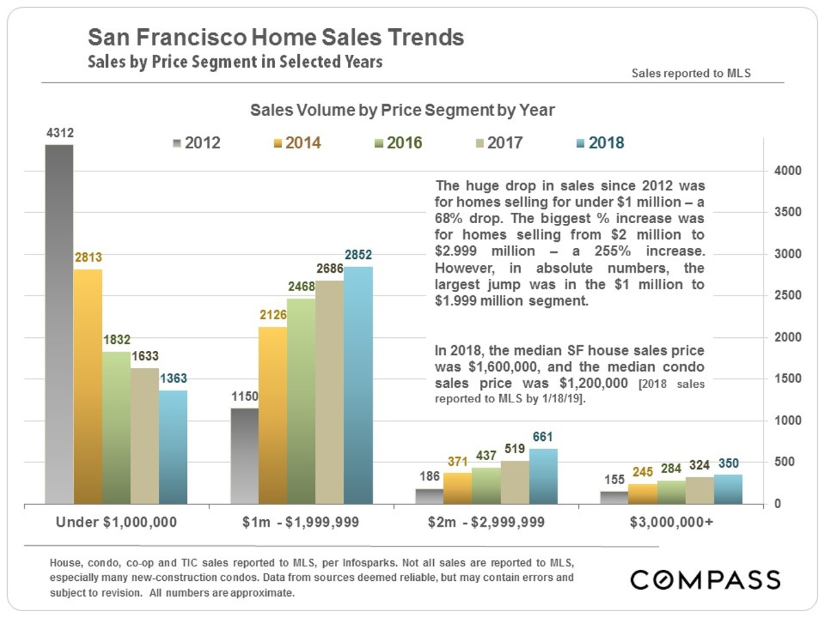 SF-Home-Sales-Since-2012.jpg