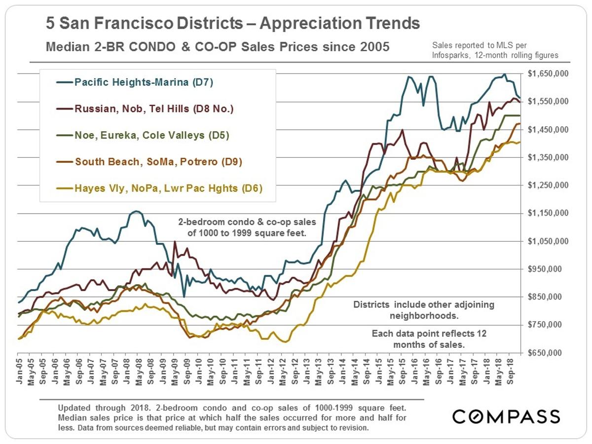 SF_2BR-Condos_Median-Price_5-districts.jpg