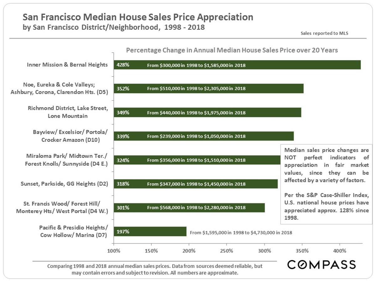 San Francisco Median Home Sales Price Appreciation 1998-2018