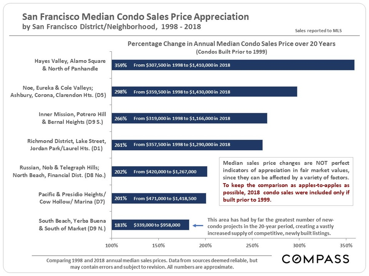 San Francisco Median Condo Sales Price Appreciation 1998-2018