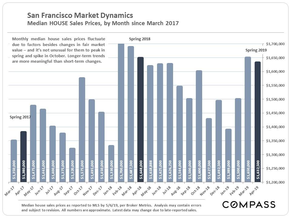 Median House Sales Price.JPG