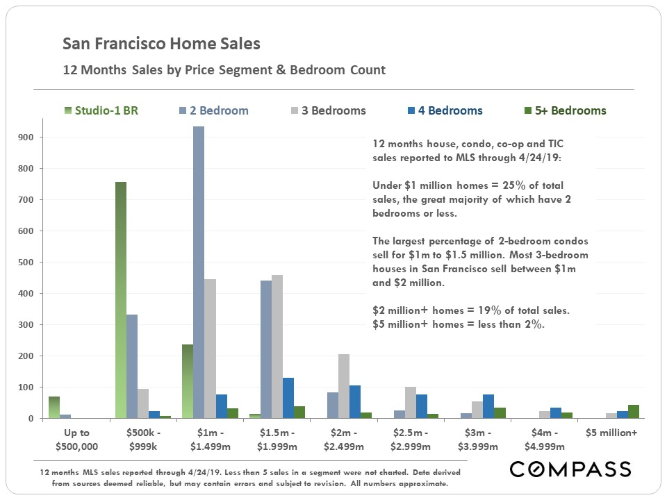 Sales by Bedroom Count and Price.JPG