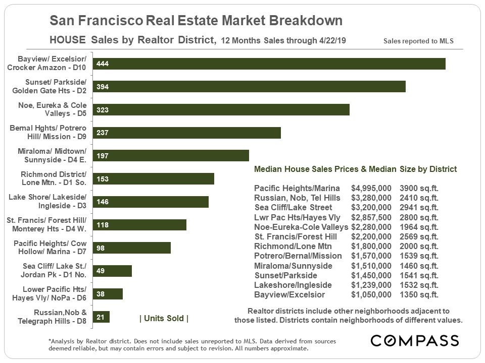 Unit-SF-HOUSE-Sales_by-District.jpg