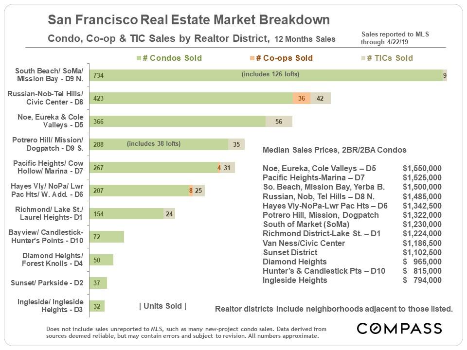 Unit-SF_Condo-Co-op-TIC-Sales_by-District.jpg