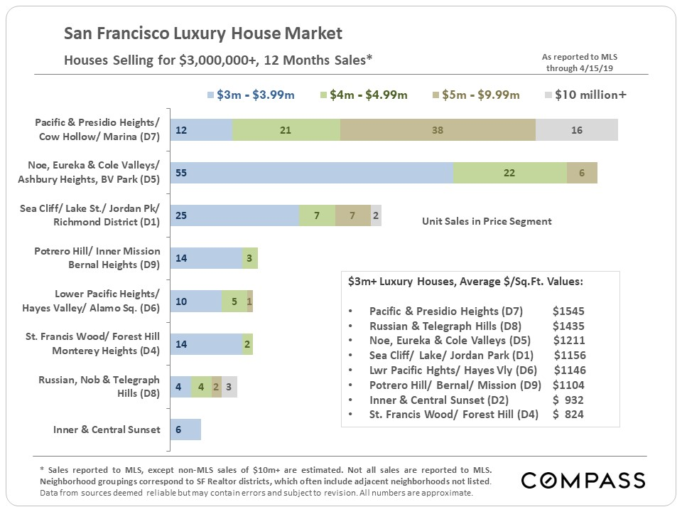 SF_Luxury-House-Sales_by-District.jpg