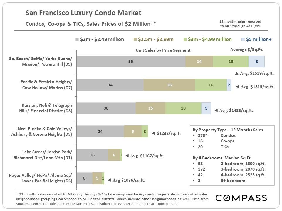 SF_Luxury-Condo-Co-op-by-District.jpg
