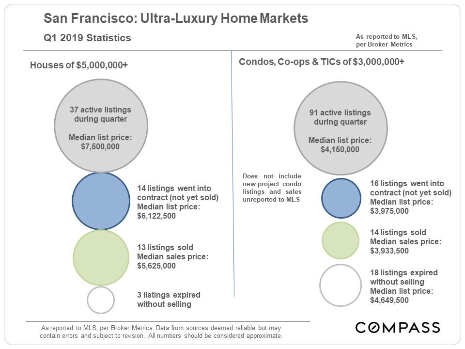 SF-Ultra-Luxury_Bubble-Chart.jpg