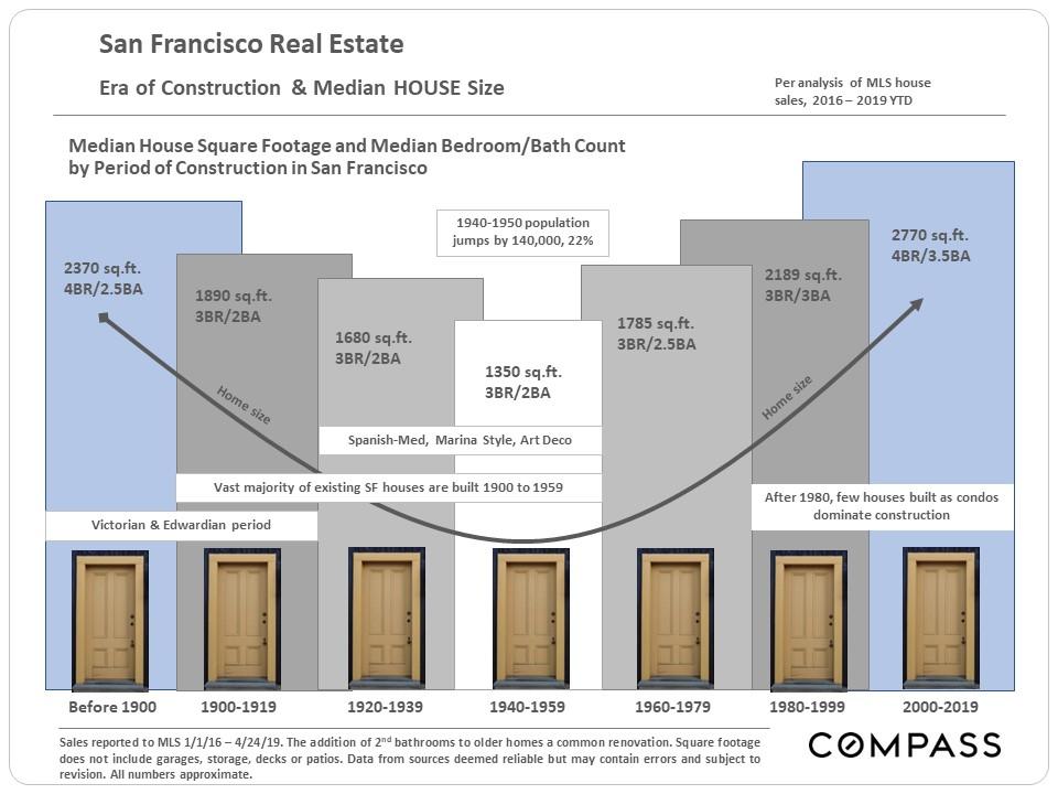SF_Housing-Size-by-Era.jpg