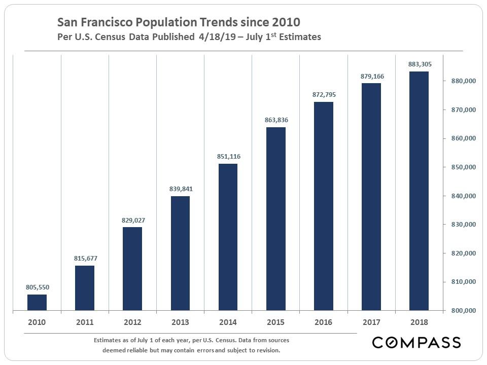 SF-Population-Trends.JPG