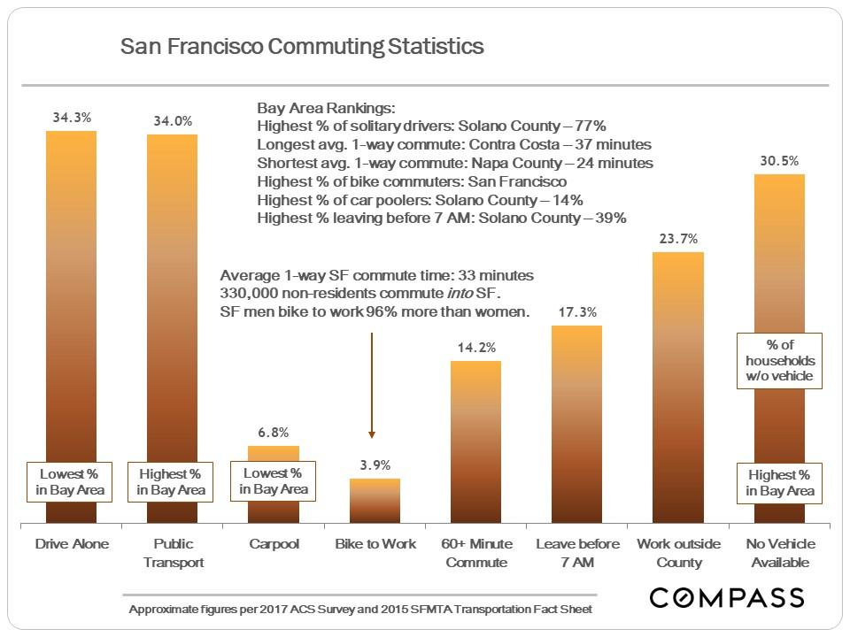Commuting-Trends.JPG