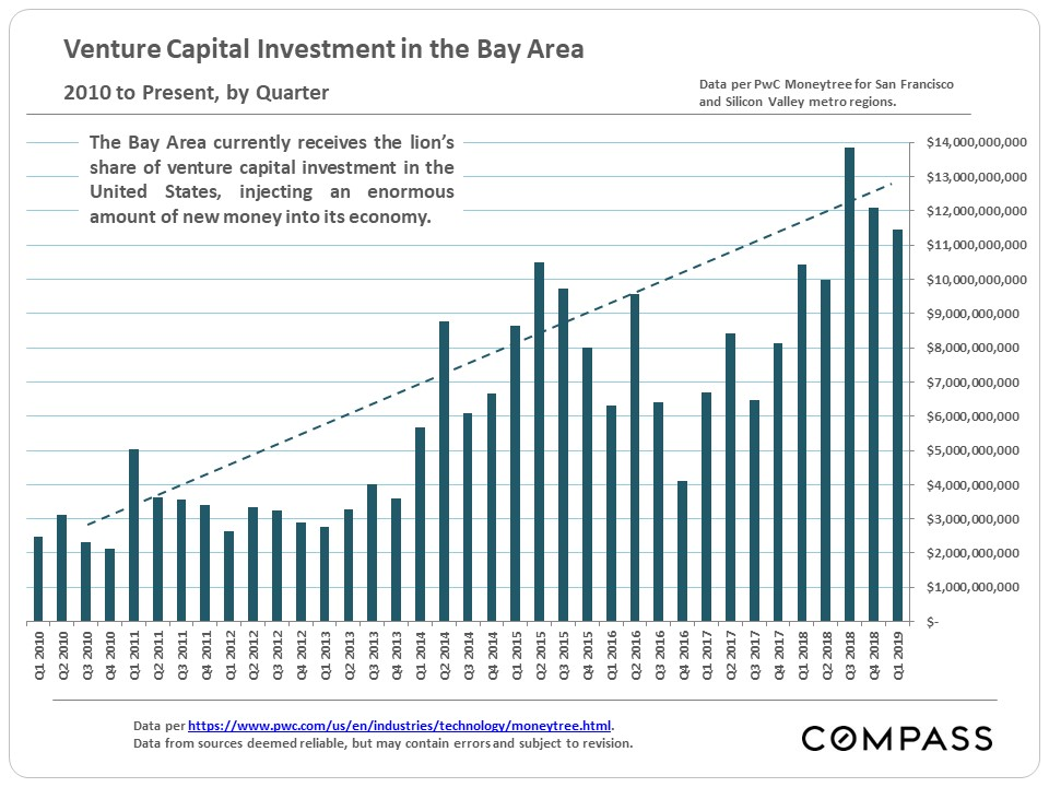 Bay-Area_Venture-Capital_by-Qtr.jpg