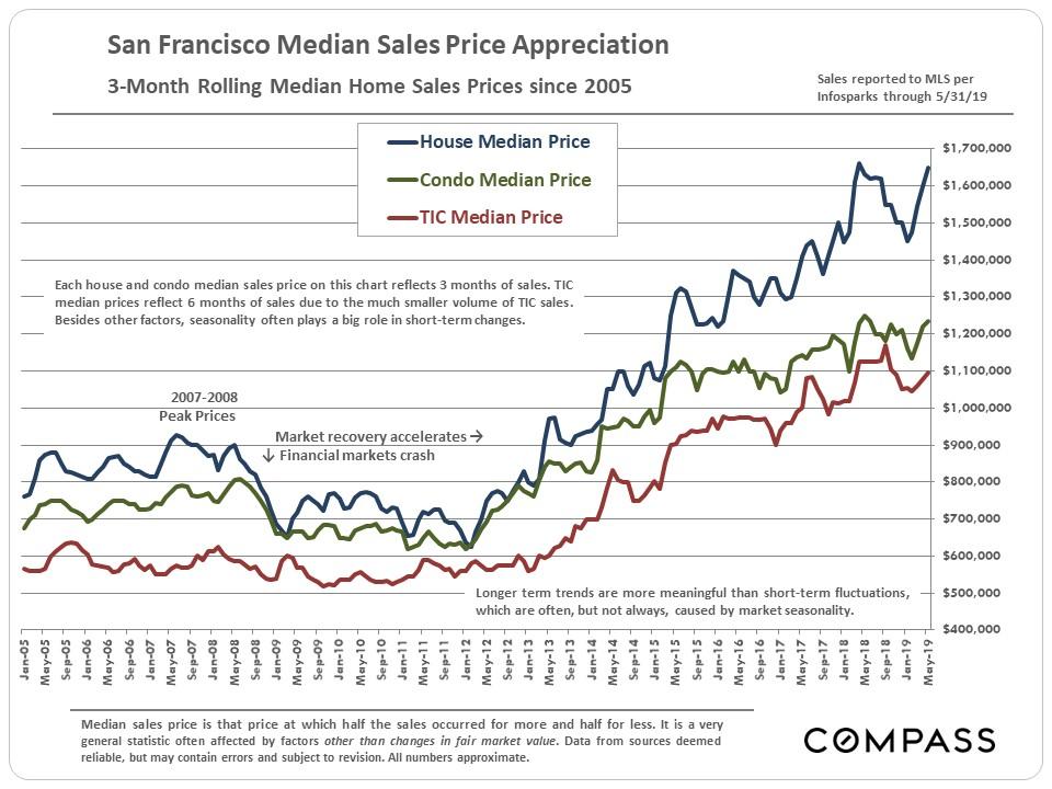 Median-Price-Sales-SF-June-2019.jpg
