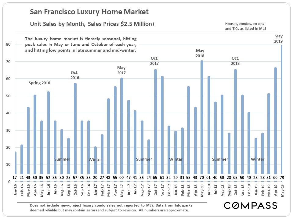 SF_Lux-Sales_by-Month_2500K-plus.jpg