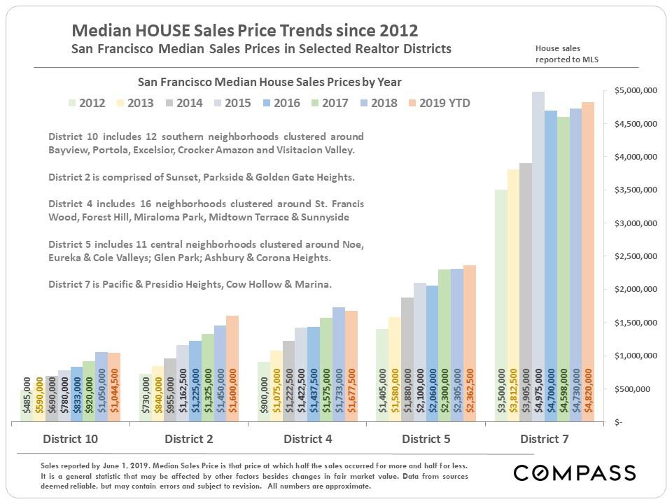 Median-house-price-sales-since-2012.JPG