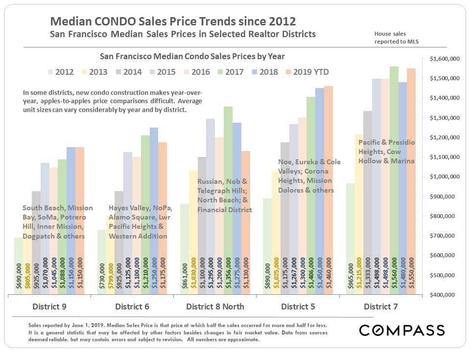 Median-condo-price-sales-since-2012.JPG