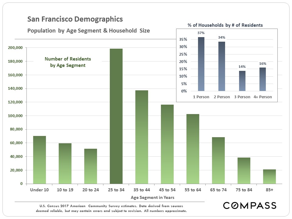 SF-Demographics-June-2019.JPG