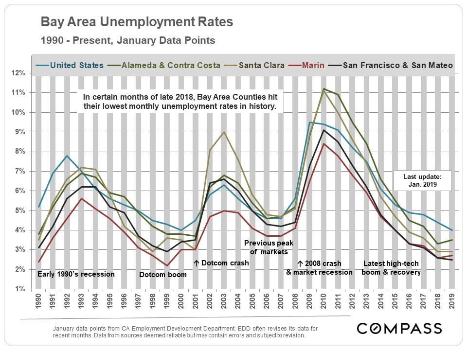 Bay-Area_Unemployment-Rates_since-1990v2a.jpg