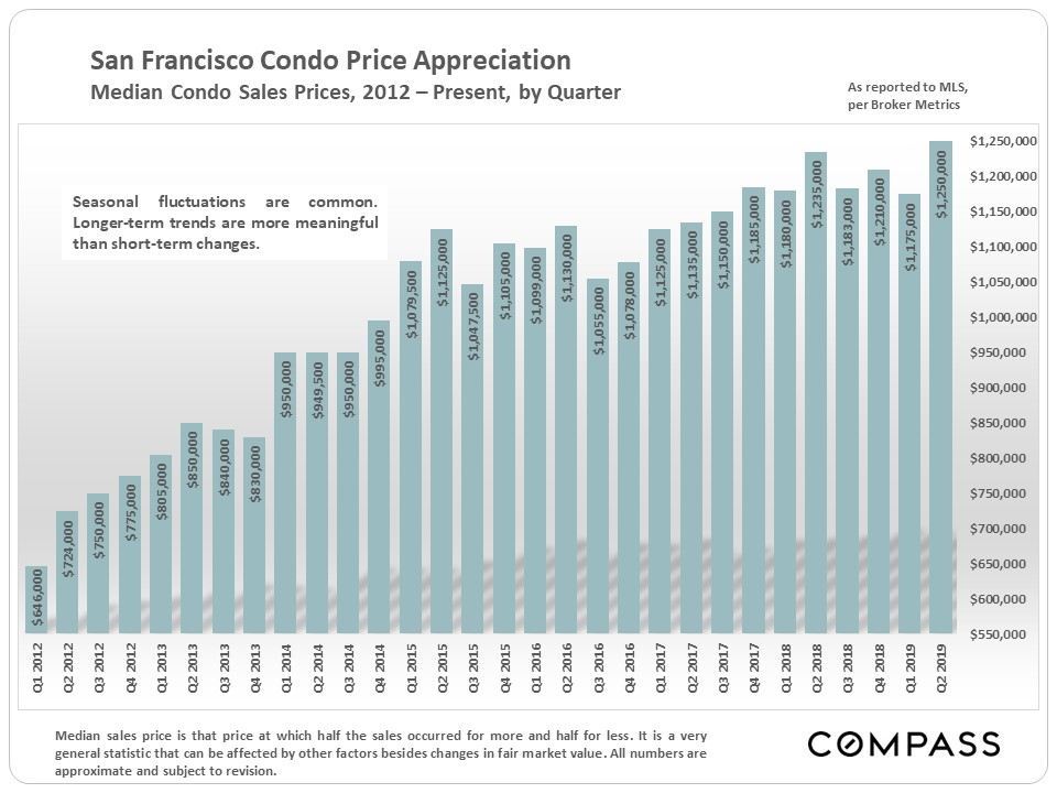 Condos also reached new high median prices.