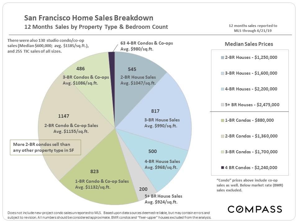 SF-Sales-BR-Count_pie-chart.jpg