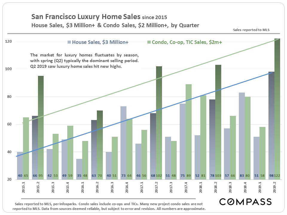 SF-Lux-Sales_Separate_by-Qtr.jpg