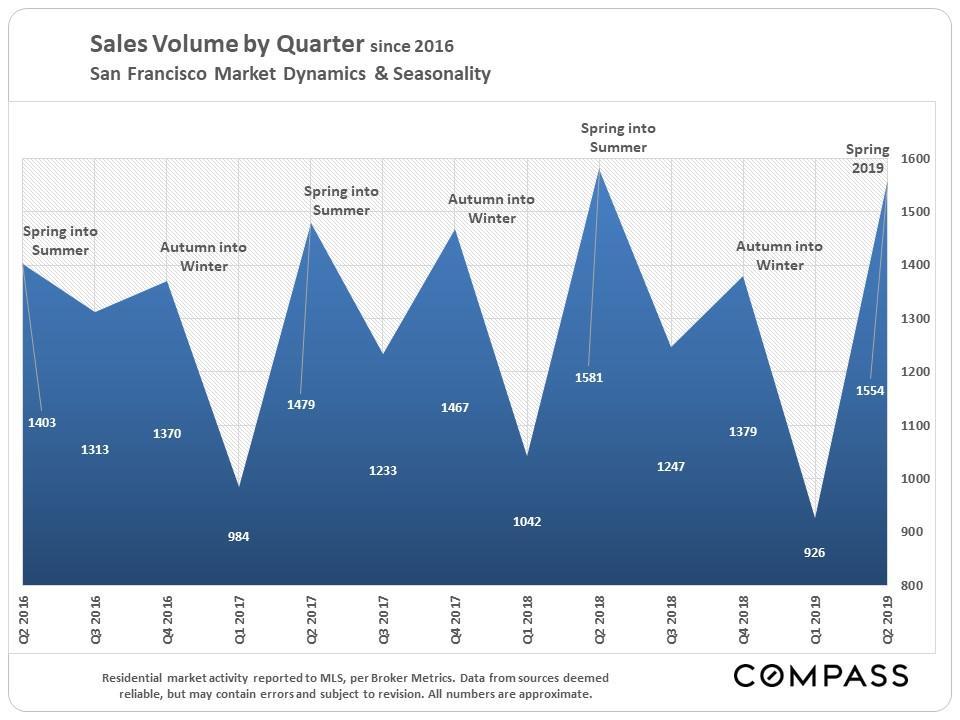 SF-Sales-Vol-by-Qtr.jpg