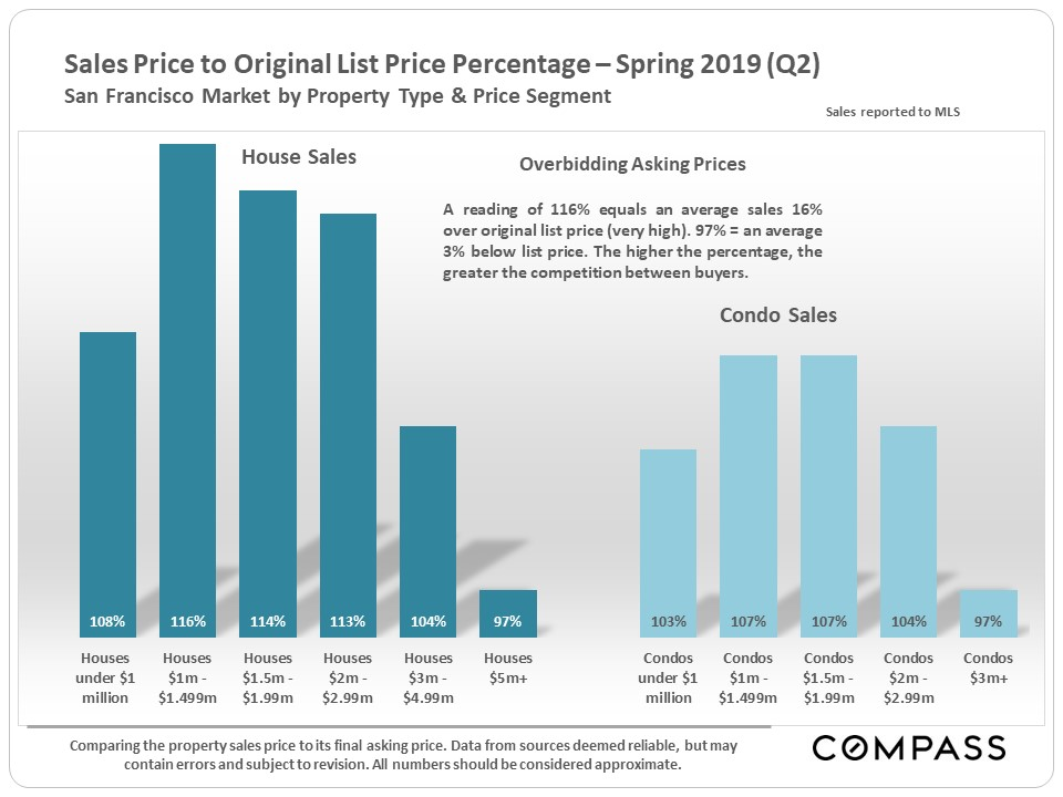 SF-SP-OP-by-Prop-Type_Price-Segment.jpg