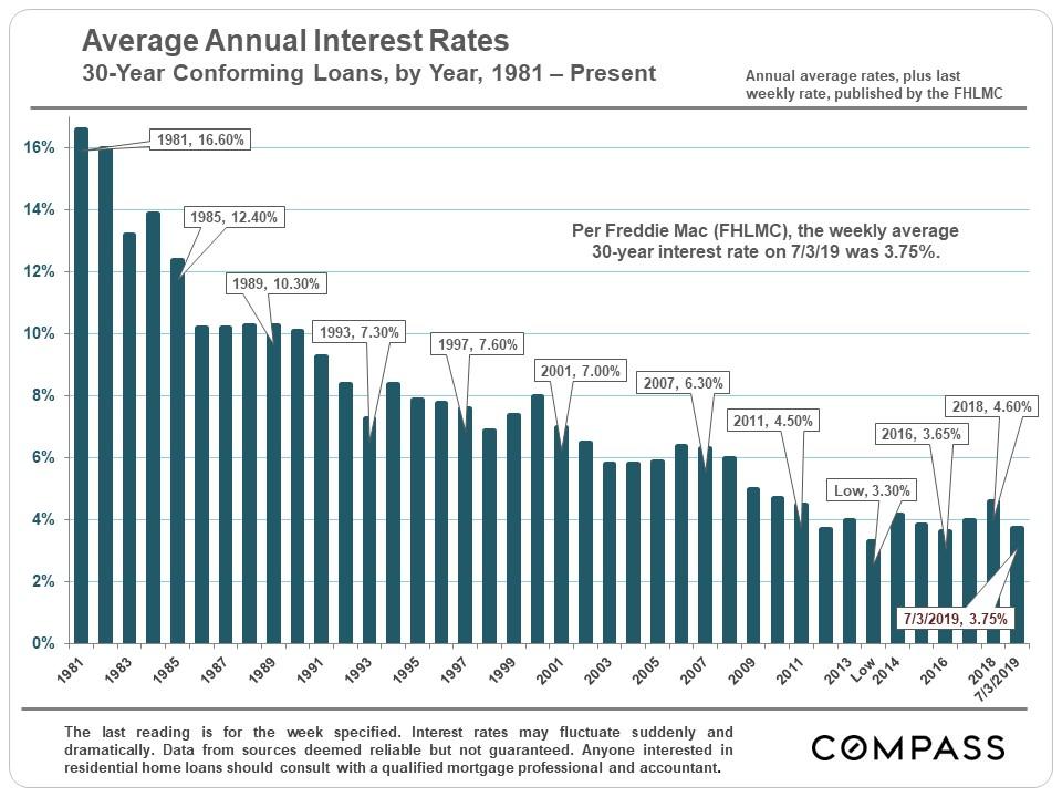 Long-term_Interest-30-Year_Rates.jpg