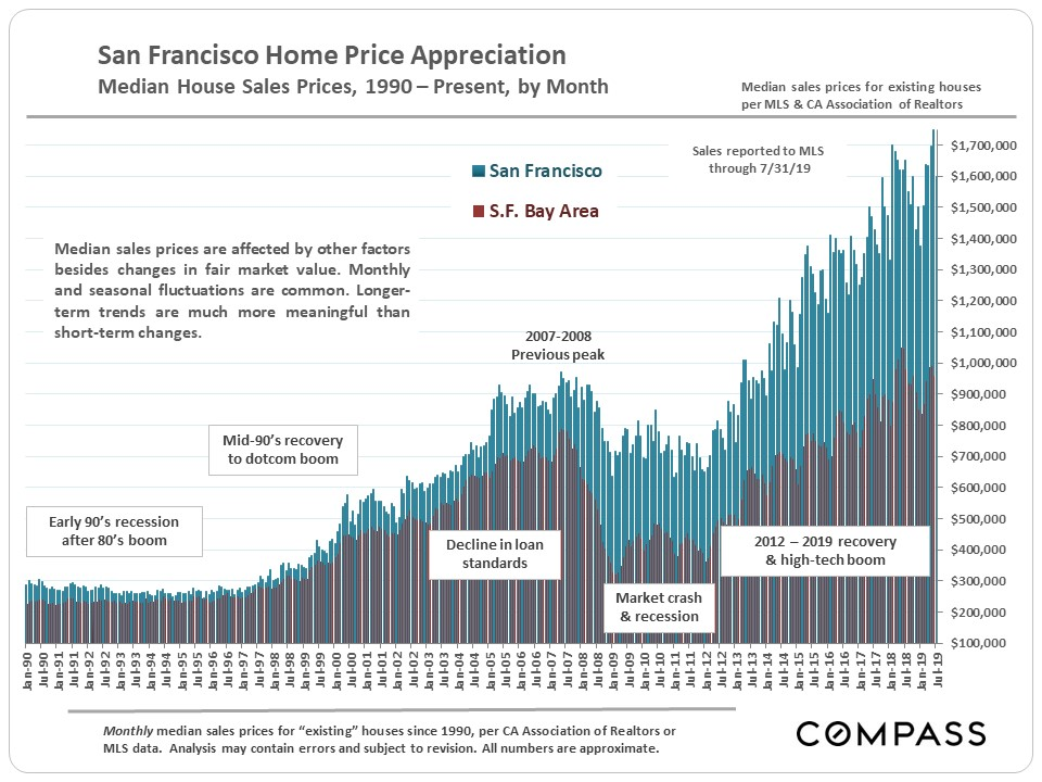 2.SF_Bay-Area_Median-House-Prices_since-1990.jpg