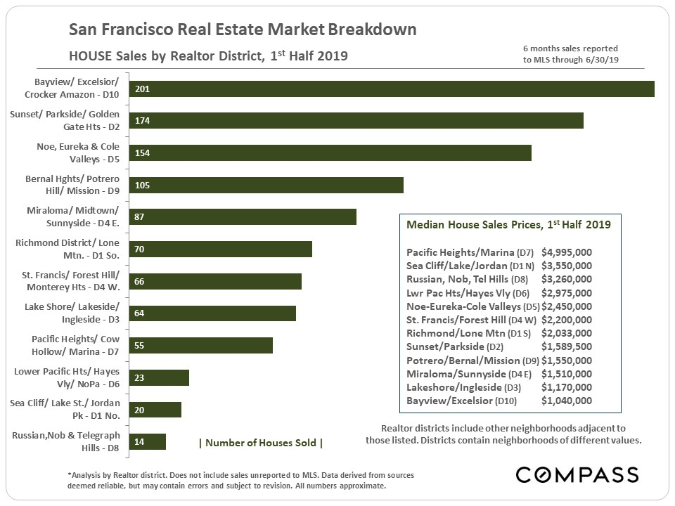 4.SF-House-Sales_by-District_Median-Prices.jpg