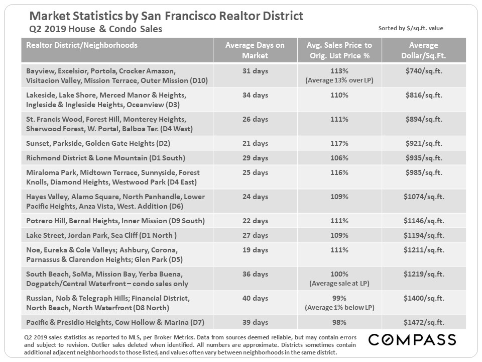 5.SF_Stats_by_District-Table.jpg