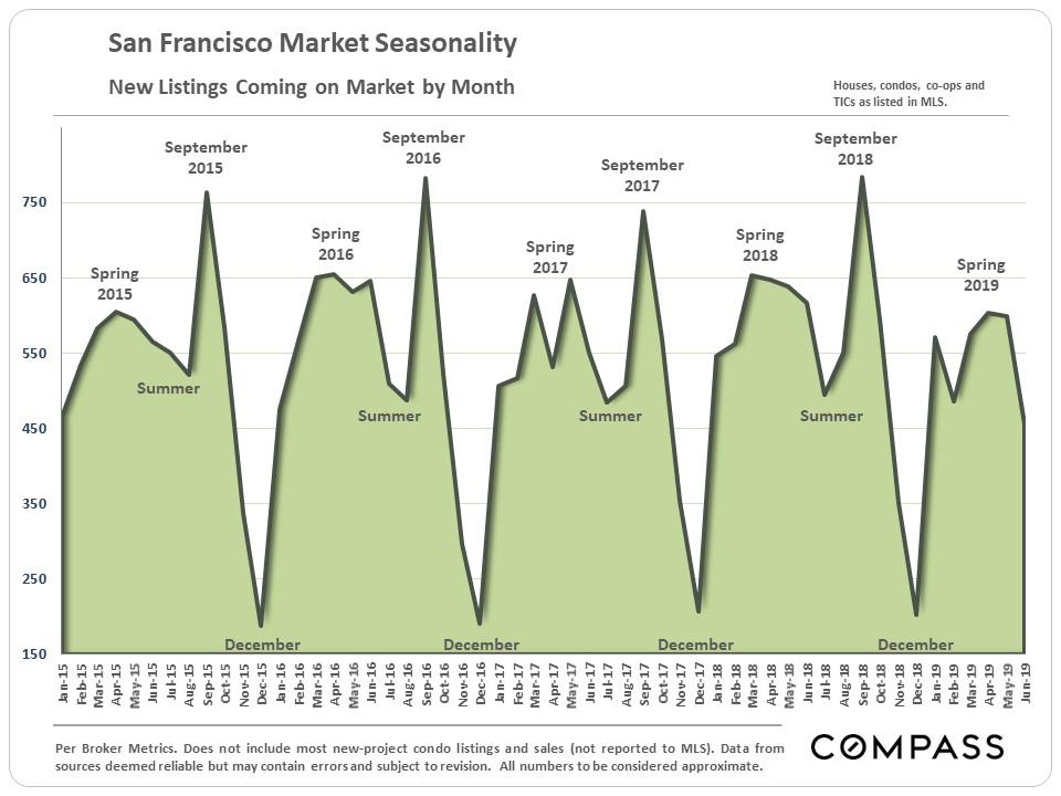 8.SF_Seasonality_New-Listings_area-chart.jpg