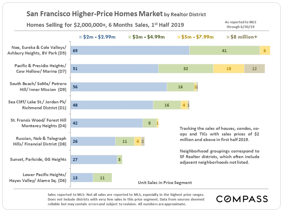 10.SF_Home-Sales_2m-plus_by-district.jpg
