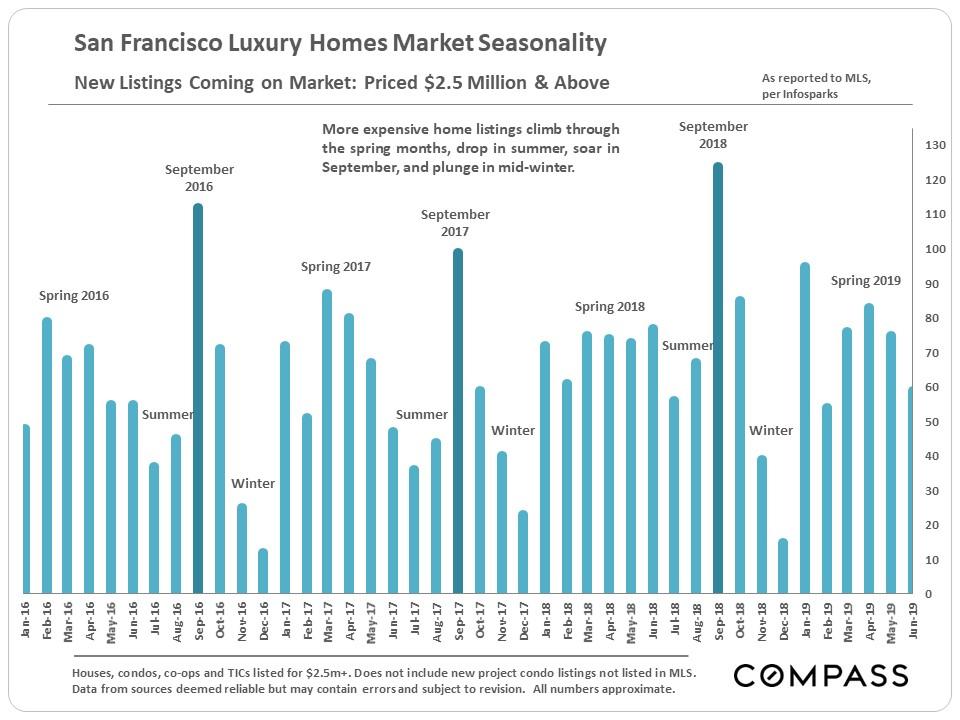 11.SF_Seasonality_New-Luxury-Listings_2500k-plus.jpg