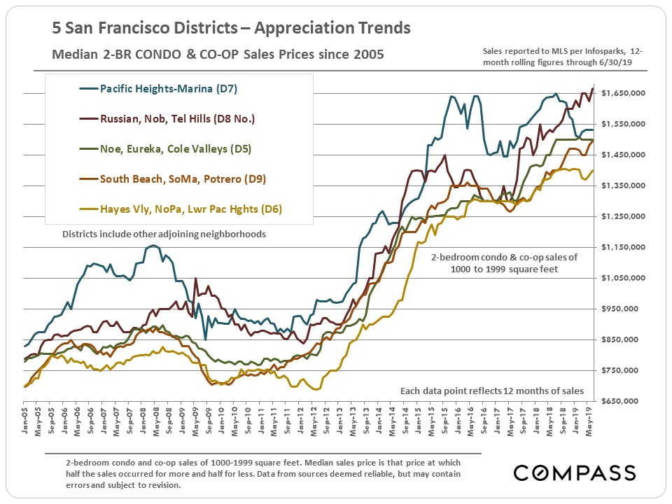 13.SF-2BR-Condos-Median-Prices_since-2005_by-District.jpg