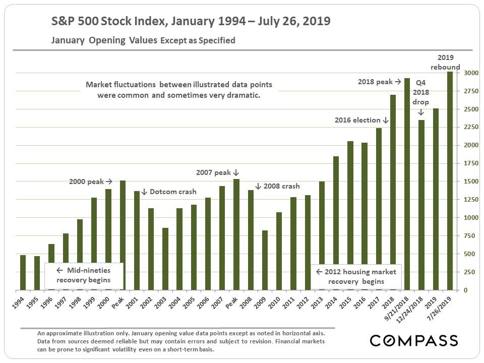 16.S&P-500_since-1994.jpg