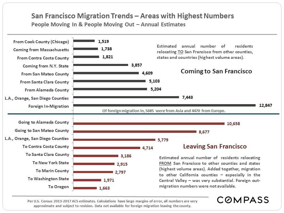 San-Francisco-Migration-Trends.JPG
