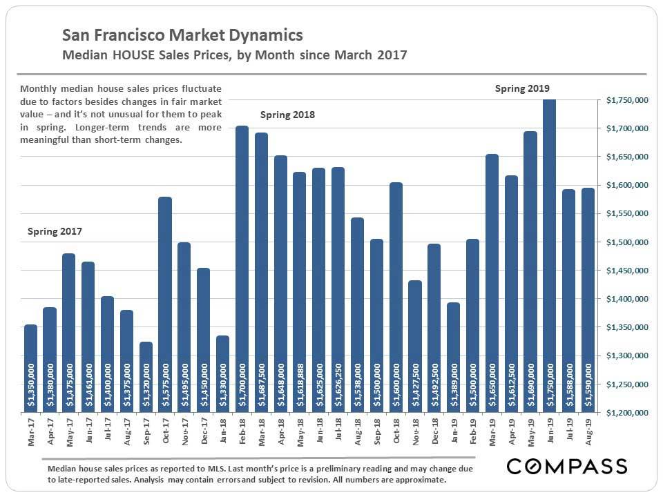 3.SF-Median-SFD_by-Month.jpg
