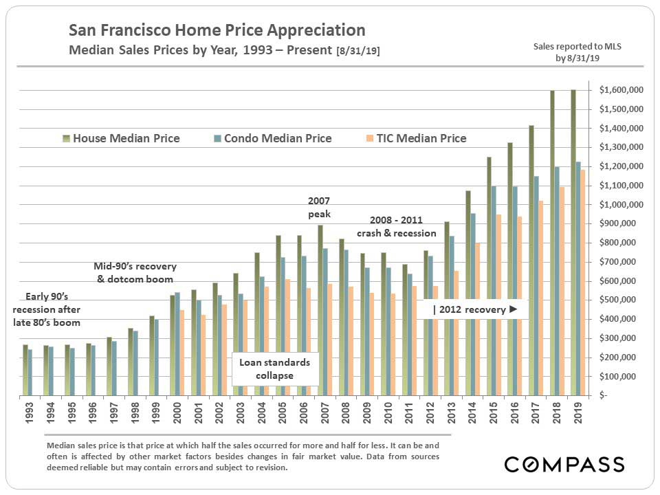 4.SF-Median-Prices_SFD-Condo-TIC_by-Year.jpg