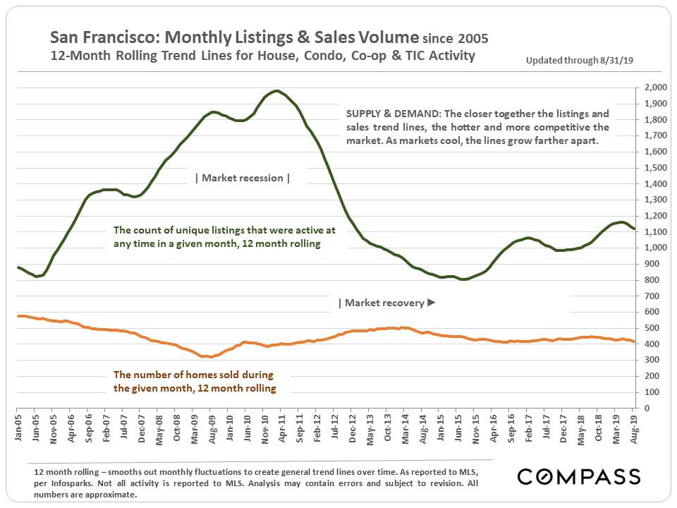5.SF_Monthly-Listing-Sales-Volumes_Infosparks.jpg