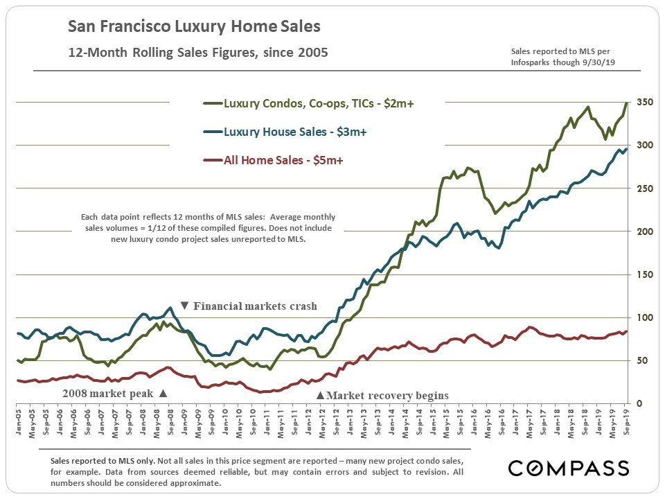 7.SF_Luxury-House-Condo-Sales_12-month-rolling.jpg