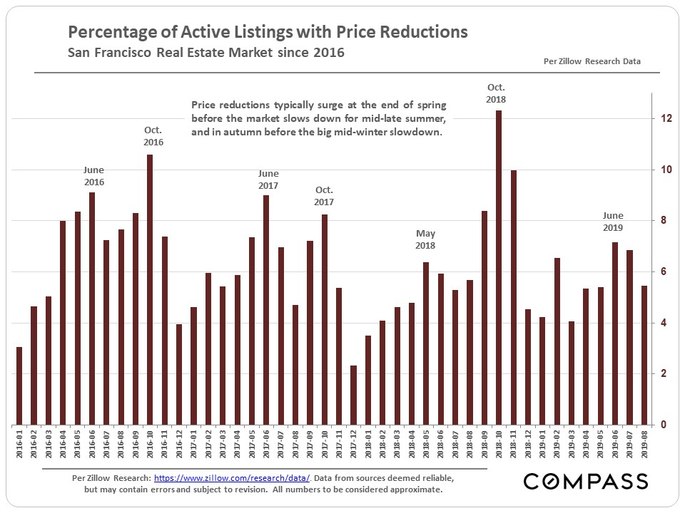 11.SF-Percentage-with-Price-Reductions_Zillow.jpg