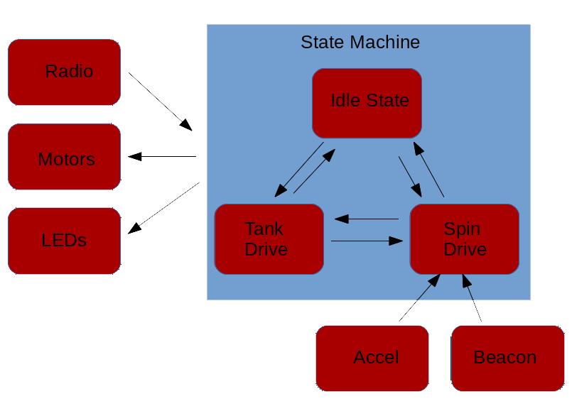codeBlockDiagram.png