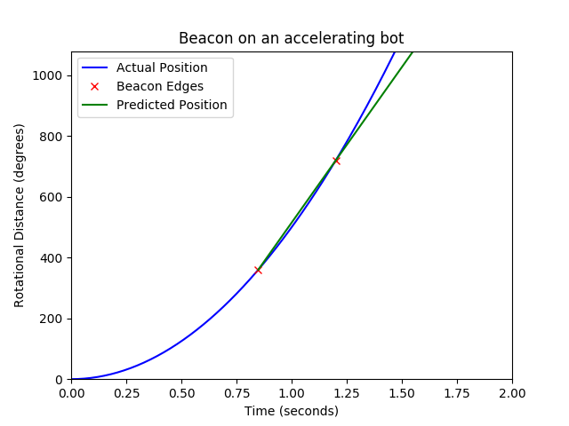 linearBeaconProblem.png
