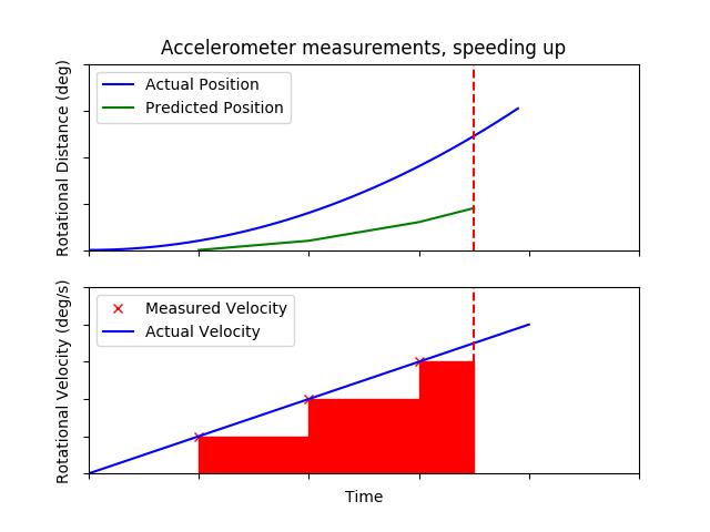acceleratingBlocks.png