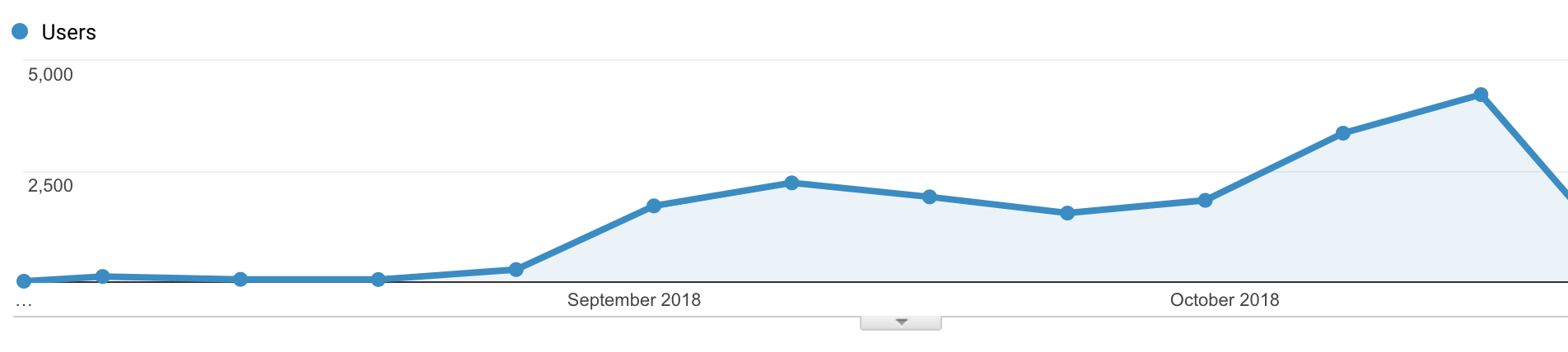 Growth in website traffic leading up to the theatrical release.